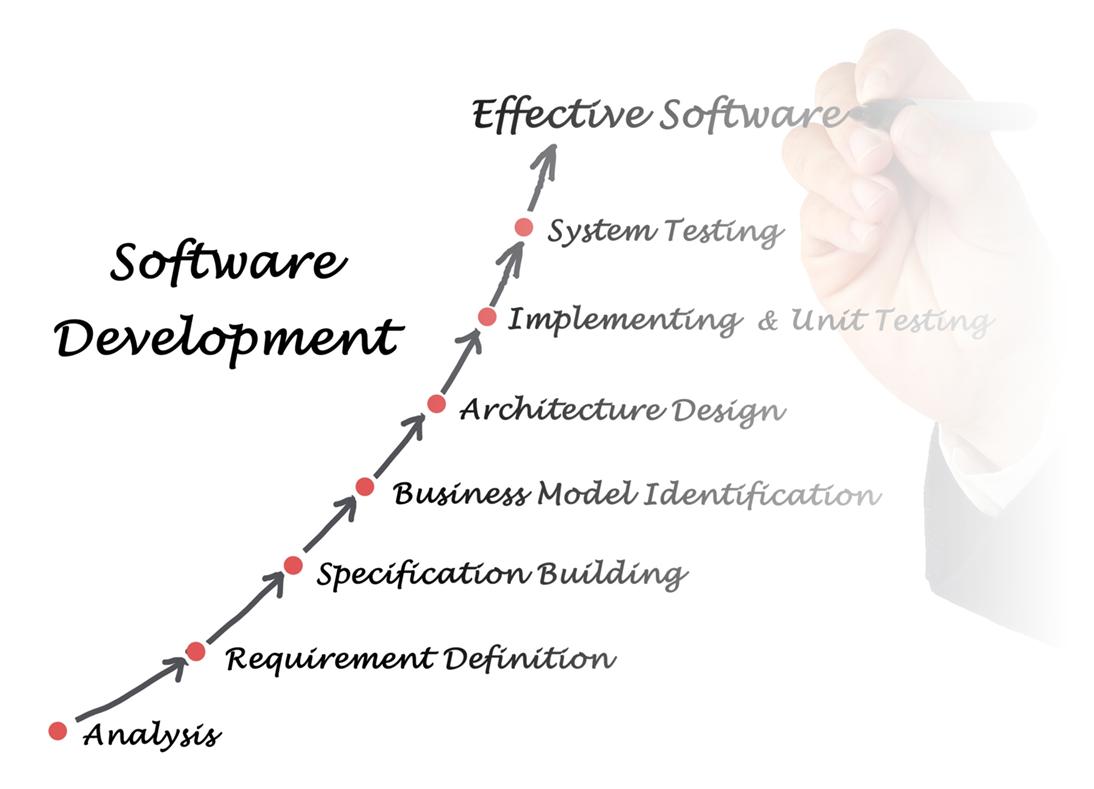 Advantage2Retail Custom Softward Development Flow Chart